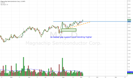 MX: MX re-tested gap support and trending higher