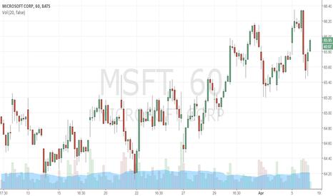 MSFT: Going Long in MSFT