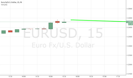 EURUSD: The prices will fight direction