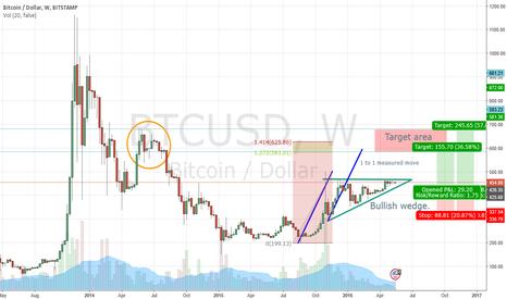 BTCUSD: BTC boiling up for the next move higher