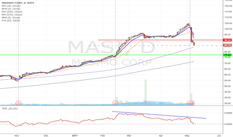MASI: MASI- Bear flag formation short from $85.33 to $77.23