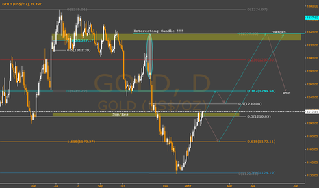 GOLD: Gold Daily