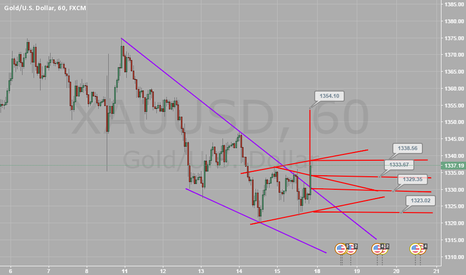 XAUUSD: gold for this week