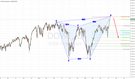 DOWI: Dow Jones Industrial