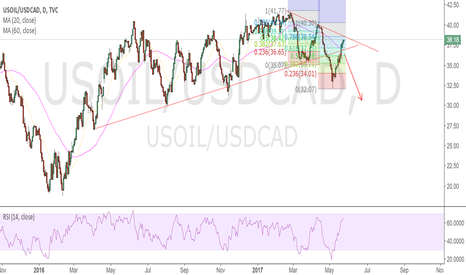 USOIL/USDCAD: its time to short usoil and long usdcad
