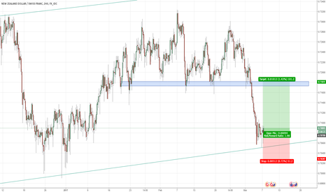 NZDCHF: Long NZDCHF - short/medium term