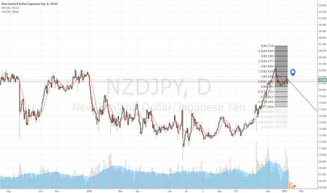 NZDJPY: possible breakout long setting up