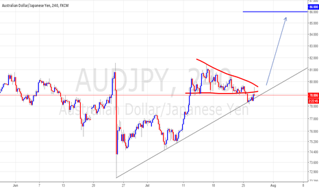AUDJPY: pattern failure