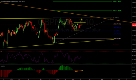 GBPNZD: GBPNZD Weekly Analysis