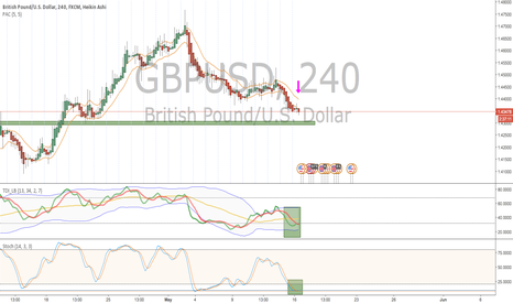 GBPUSD: GBPUSD short HA candles