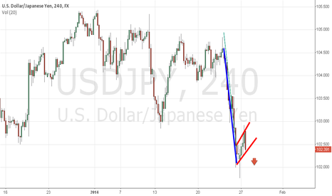 USDJPY: Flag formation