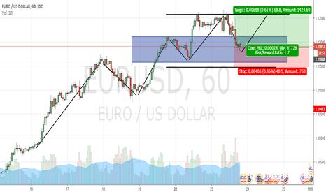 EURUSD: Trend Continuation EURUSD Long