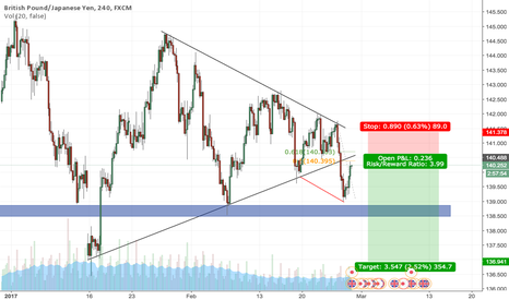 GBPJPY: GBP/JPY Short - Retest of the Breakout
