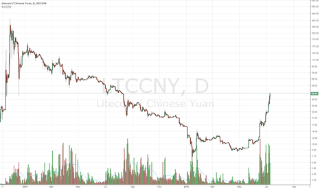 LTCCNY: WHEN IS LTC GOING TO HIT A TOP? I BELIEVE WE ARE CLOSE