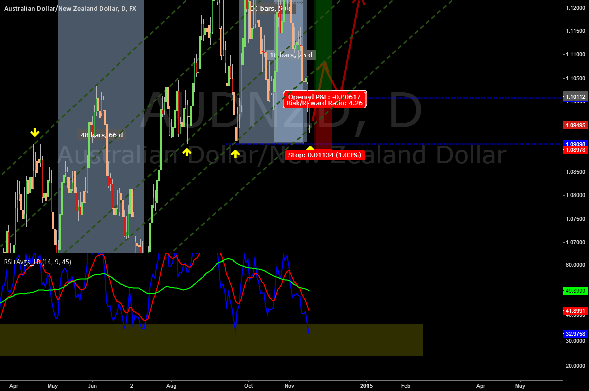 Update on #AUDNZD long trade