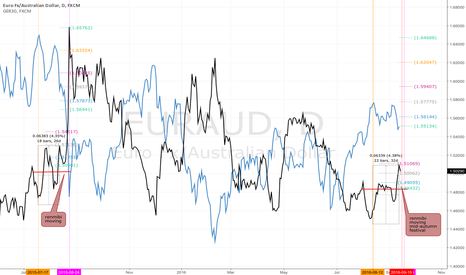 """EURAUD: Capital must flow... From """"Dune"""" the movie """"spice must flow"""""""