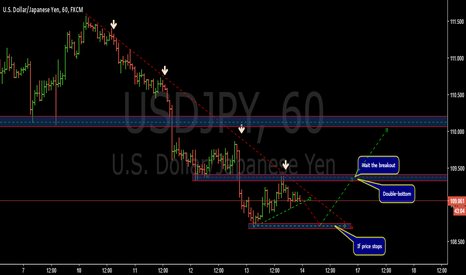 USDJPY: Potential bullish movement- USDJPY