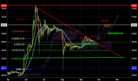 BTCUSD: Bitcoin: Save The Date (October 12th)