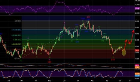 DX1!: Dollar Index Idea