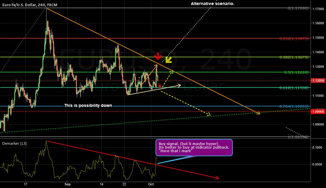 EUR/USD Update
