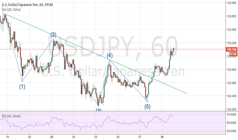 USDJPY: USDJPY BULLISH on 1H Elliot Wave