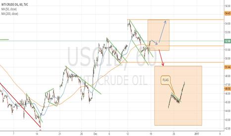 USOIL: US OIL ANALYSIS - H1 VIEW