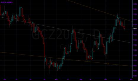 GCZ2015: selling pressure