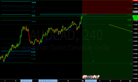 AUDCAD: AUDCAD Position/Swing to .92