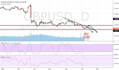 GBPUSD: GBPUSD: A small BOUNCE is coming