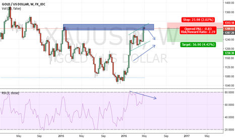 XAUUSD: Weekly Resistance Zone and an Indecisive Candle formation on W