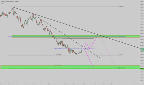 AUDUSD: AUDUSD - Awaiting Confirmation...
