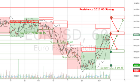 EURUSD: EURUSD 6E Forecast Week 2016 November 07-11