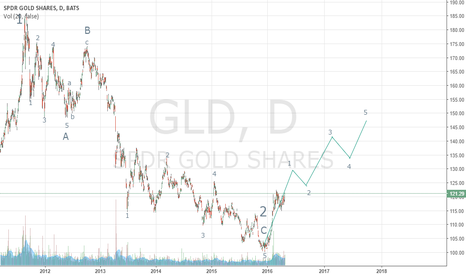GLD: Using Elliot Wave To Be Confident In Buying GLD