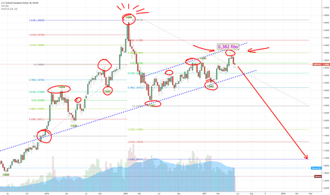USDCAD: $USDCAD its over now short