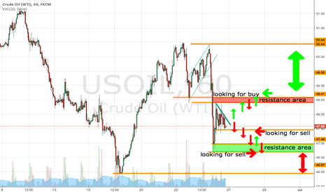 USOIL: WTI - OIL in the range 60min