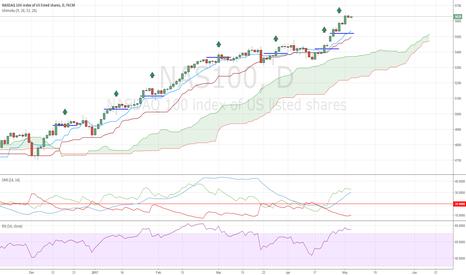 NAS100: NASDAQ The Perfect Trend