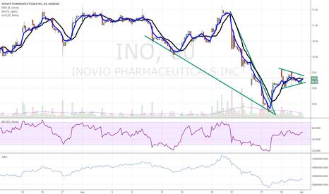 INO: $INO wedge breakout + flag