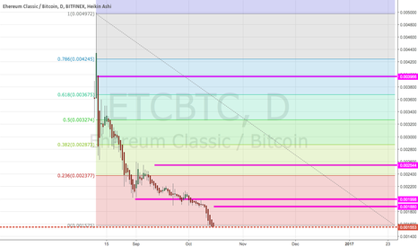 ETCBTC: FUTURE IS NOW