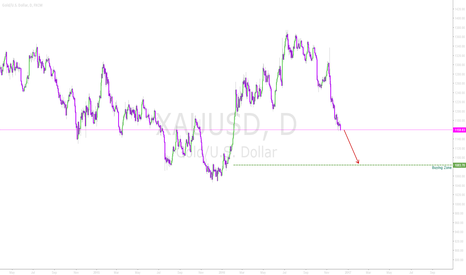 XAUUSD: Gold - Back to the bottom again