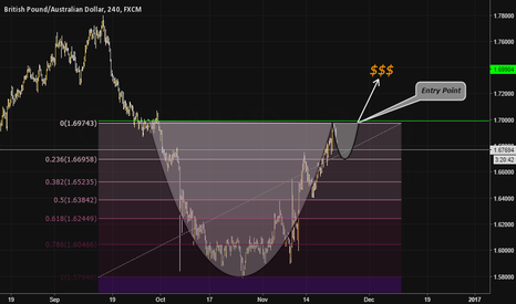 GBPAUD: GBPAUD, 240; A CUP IN THE MAKING?