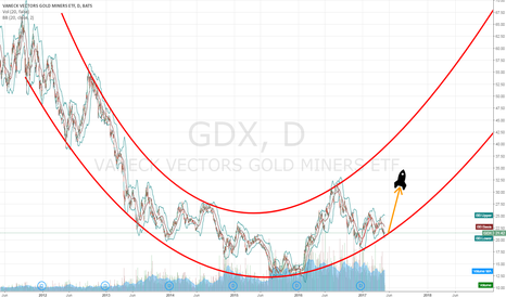 GDX: Gold Miners on Sale NOW!