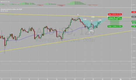 AUDUSD: AUD/USD Bearish Bat 2hr chart