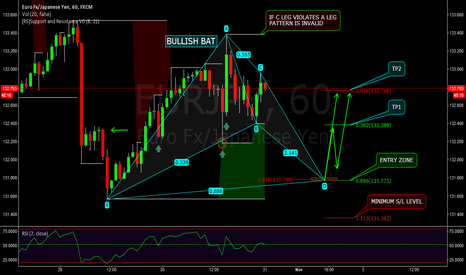 EURJPY: EURJPY - S/R TRADE - BULLISH BAT - ADVANCED PATTERN - H&S