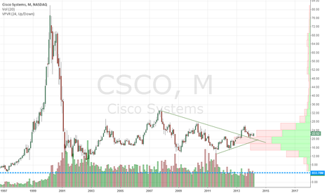 CSCO: $CSCO monthly - nice time to speculate long
