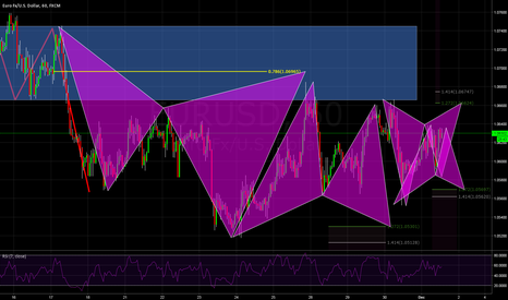 EURUSD: EURUSD with 4 trading potential advance patterns