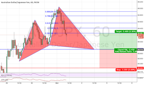 AUDJPY: Potential Cypher Pattern