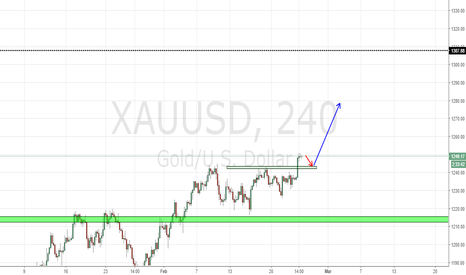 XAUUSD: Basic price action