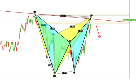 EURNZD: EURNZD Short positon advanced patterns