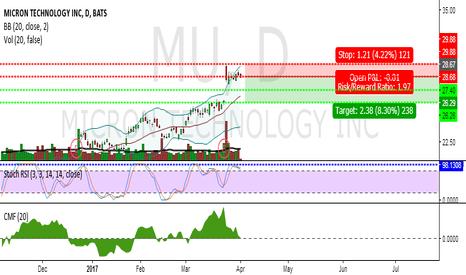 MU: MU's move ready for a short-term pullback..