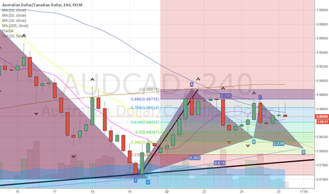 AUDCAD: pin bar audcad